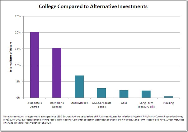 Even if the returns from a college degree are not rising as fast as they used to, higher education is still a more worthwhile investment than, well, just about any other investment.