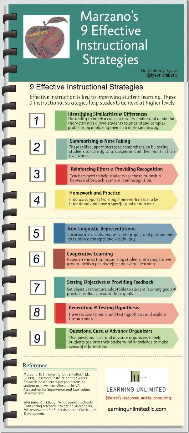 marzanos-9-instructional-strategies