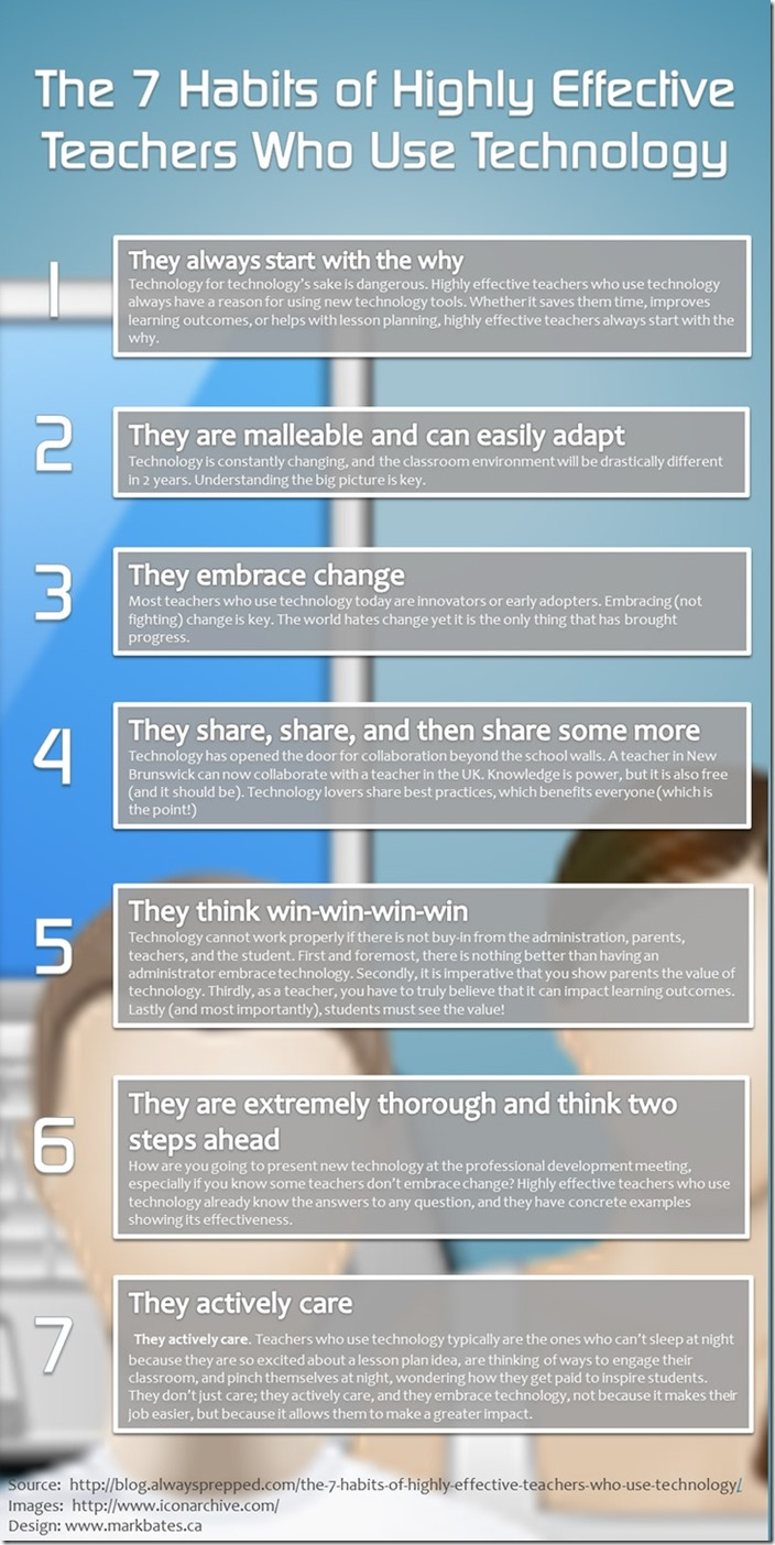 7-habits-of-teachers-who-effectively-use-technology