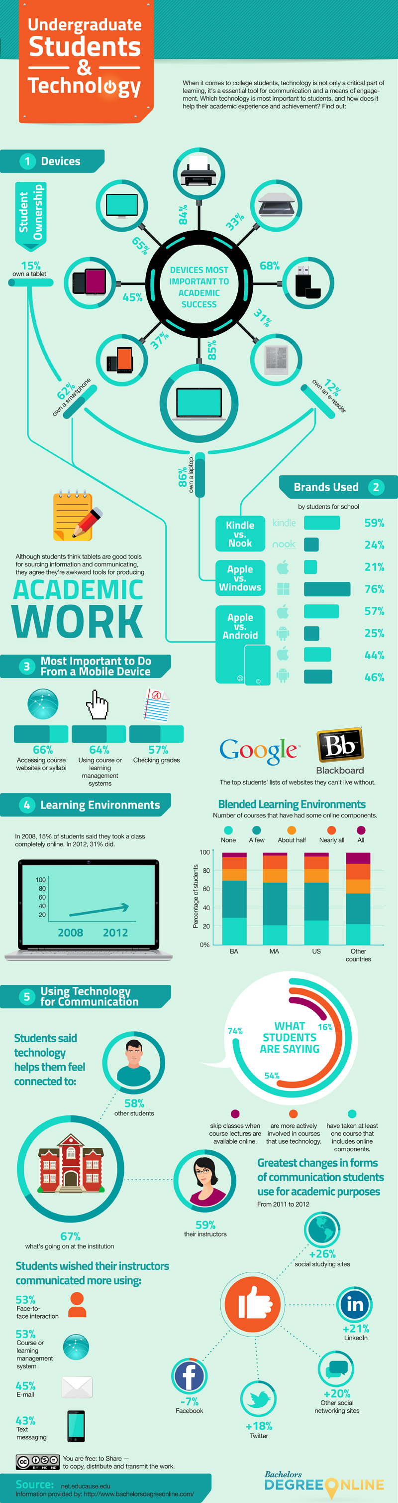 Infographic attribution bachelorsdegreeonline; image attribution flickr user usnavalwarcollege