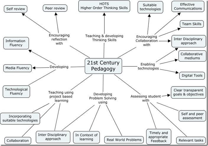 21st-century-pedagogies